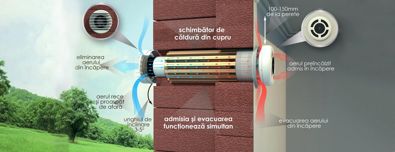 Cum asigurăm ventilarea corectă ?